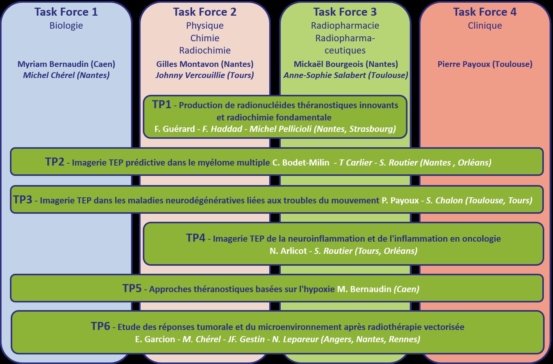 IRON 2 schéma TPs français sept 2020