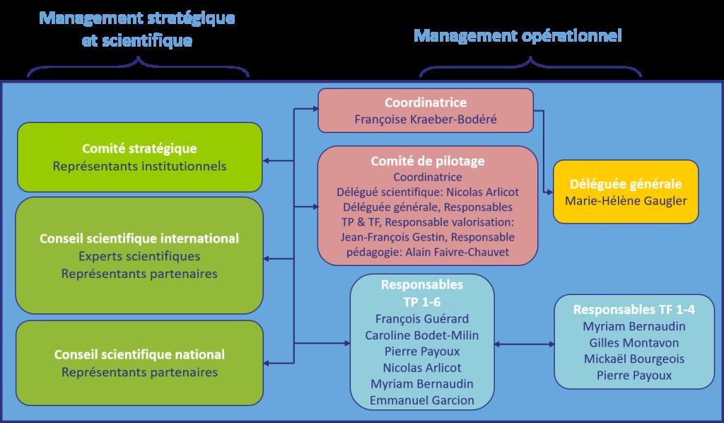 management IRON 2 français oct 2020